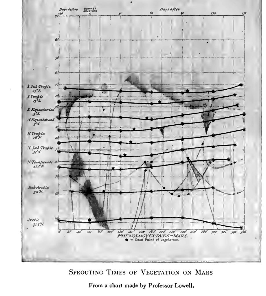 Vegetation map of Mars and Earth (sprouting times on Mars)